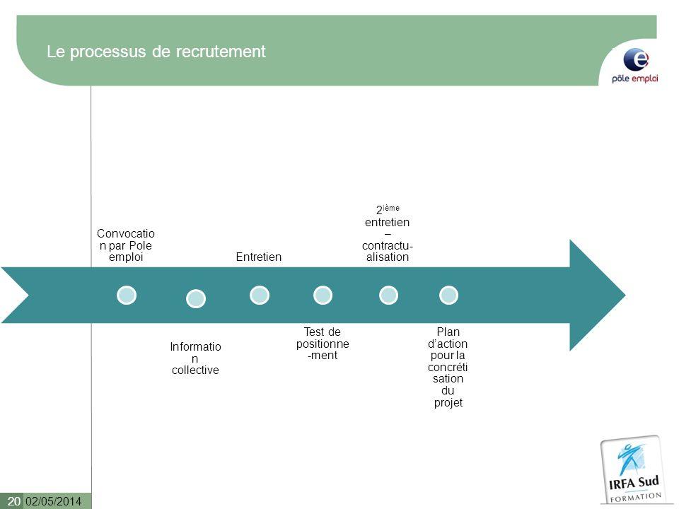 Le processus de recrutement 02/05/2014 20 Convocatio n par Pole emploi Informatio n collective Entretien Test de positionne -ment 2 ième entretien – c