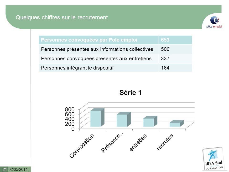 Quelques chiffres sur le recrutement 02/05/2014 21 Personnes convoquées par Pole emploi653 Personnes présentes aux informations collectives500 Personn