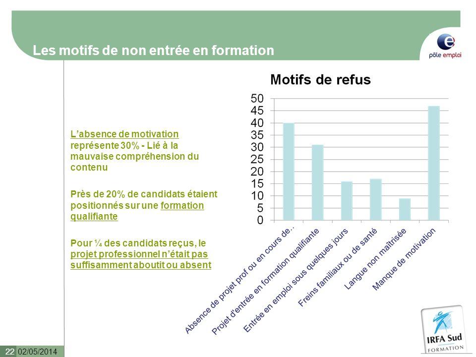 Les motifs de non entrée en formation Labsence de motivation représente 30% - Lié à la mauvaise compréhension du contenu Près de 20% de candidats étai