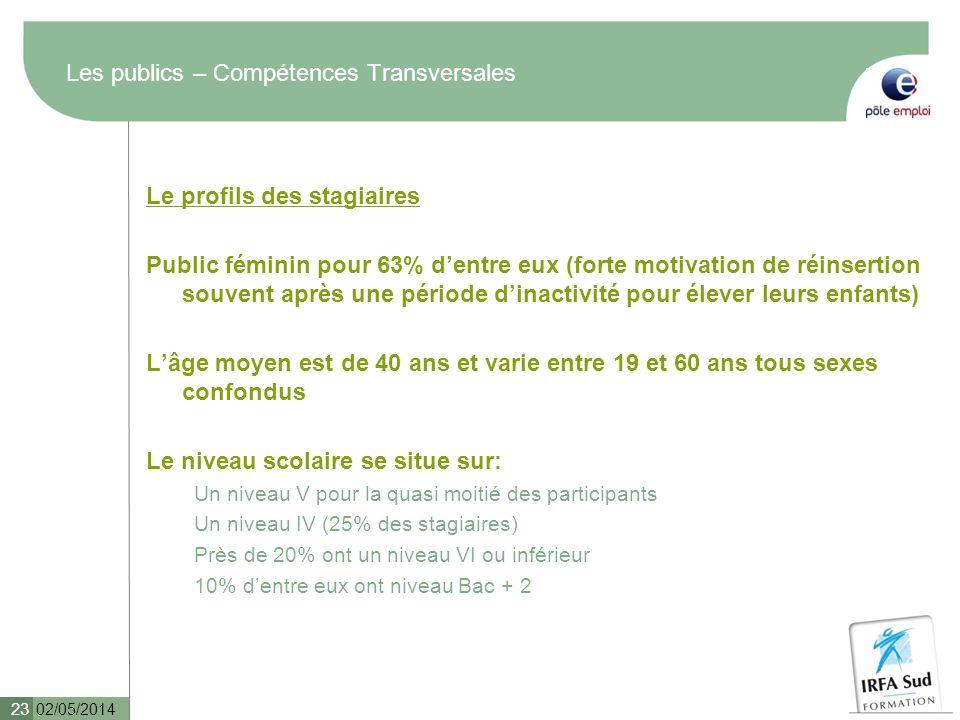 Les publics – Compétences Transversales Le profils des stagiaires Public féminin pour 63% dentre eux (forte motivation de réinsertion souvent après un