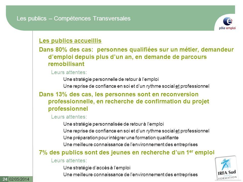 Les publics – Compétences Transversales Les publics accueillis Dans 80% des cas: personnes qualifiées sur un métier, demandeur demploi depuis plus dun