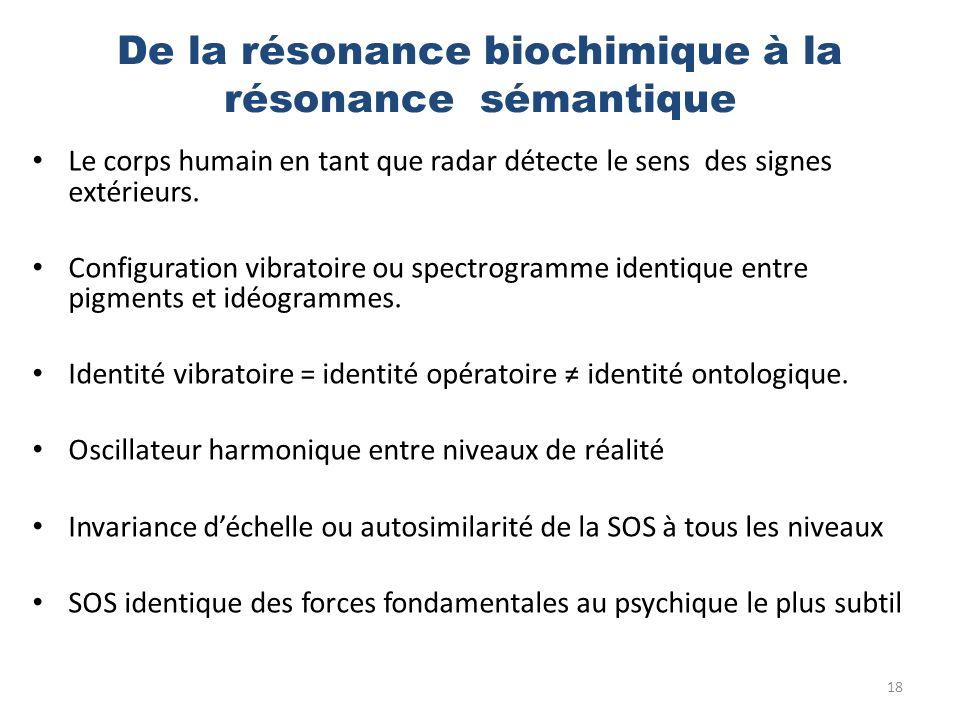 De la résonance biochimique à la résonance sémantique Le corps humain en tant que radar détecte le sens des signes extérieurs. Configuration vibratoir
