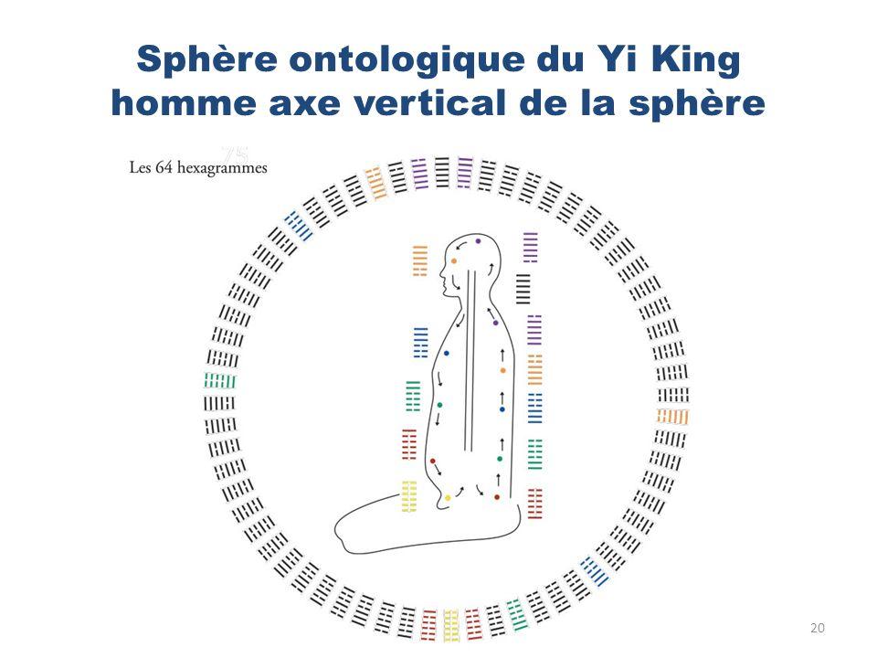 Sphère ontologique du Yi King homme axe vertical de la sphère 20