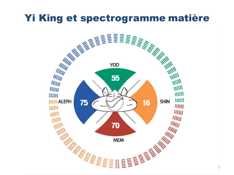 Yi King et spectrogramme matière 21