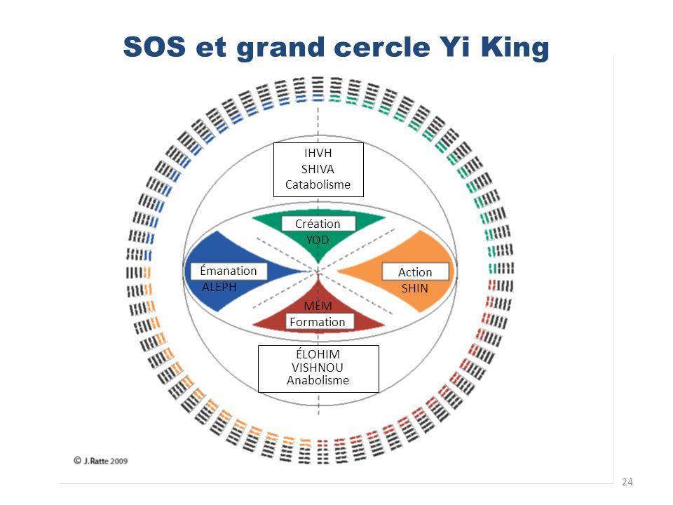 24 SOS et grand cercle Yi King IHVH SHIVA Catabolisme Création YOD Action SHIN MEM Formation Émanation ALEPH ÉLOHIM VISHNOU Anabolisme