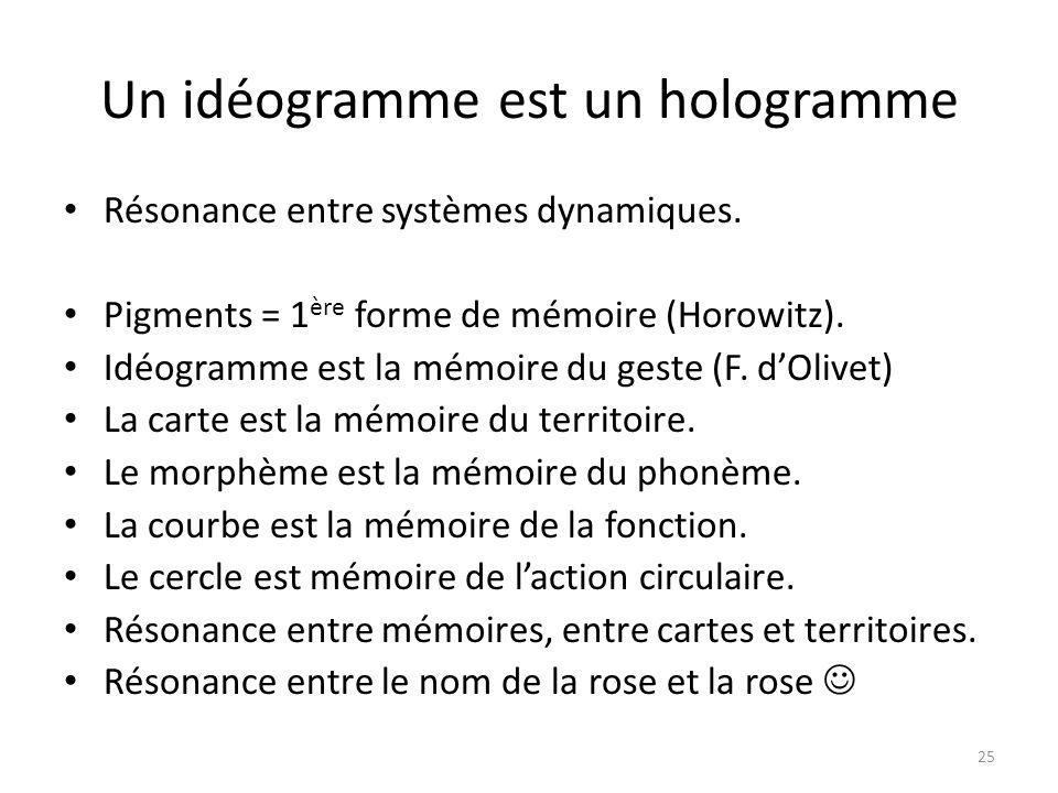 Un idéogramme est un hologramme Résonance entre systèmes dynamiques. Pigments = 1 ère forme de mémoire (Horowitz). Idéogramme est la mémoire du geste