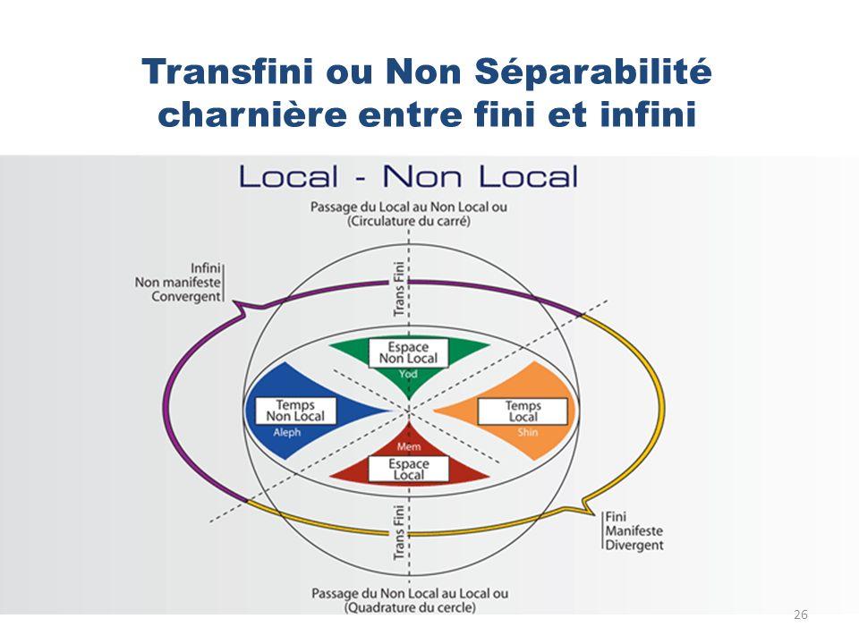 Transfini ou Non Séparabilité charnière entre fini et infini 26