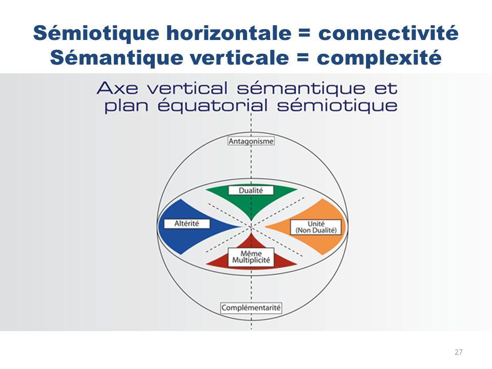 Sémiotique horizontale = connectivité Sémantique verticale = complexité 27