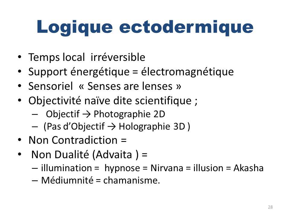 Logique ectodermique Temps local irréversible Support énergétique = électromagnétique Sensoriel « Senses are lenses » Objectivité naïve dite scientifi