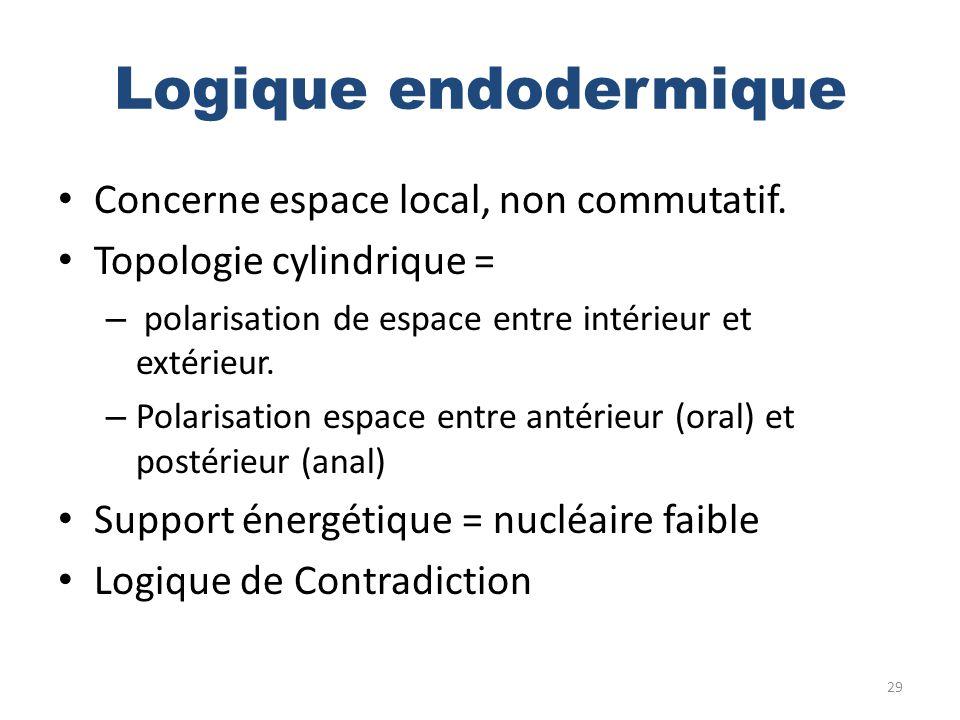Logique endodermique Concerne espace local, non commutatif. Topologie cylindrique = – polarisation de espace entre intérieur et extérieur. – Polarisat