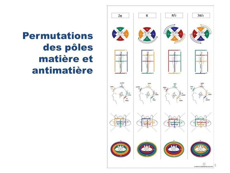 Permutations des pôles matière et antimatière 31