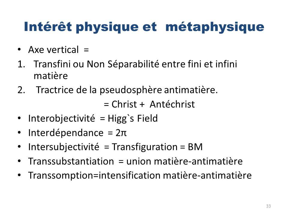 Intérêt physique et métaphysique Axe vertical = 1.Transfini ou Non Séparabilité entre fini et infini matière 2. Tractrice de la pseudosphère antimatiè