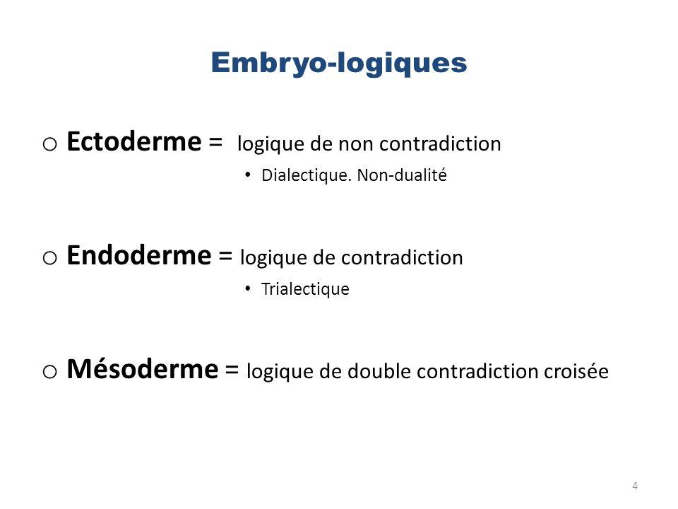 Embryo-logiques o Ectoderme = logique de non contradiction Dialectique. Non-dualité o Endoderme = logique de contradiction Trialectique o Mésoderme =