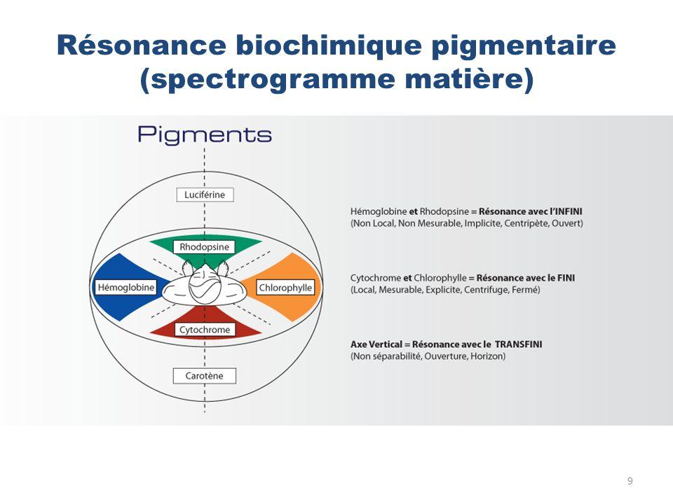 Résonance biochimique pigmentaire (spectrogramme matière) 9