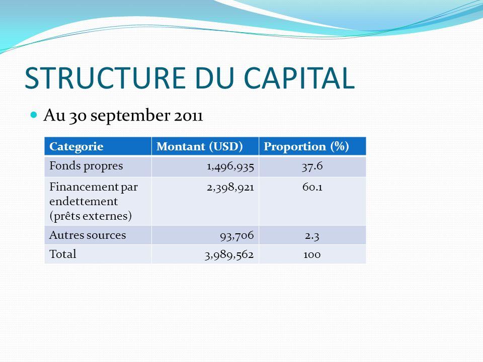 STRUCTURE DU CAPITAL Au 30 september 2011 CategorieMontant (USD)Proportion (%) Fonds propres1,496,93537.6 Financement par endettement (prêts externes)