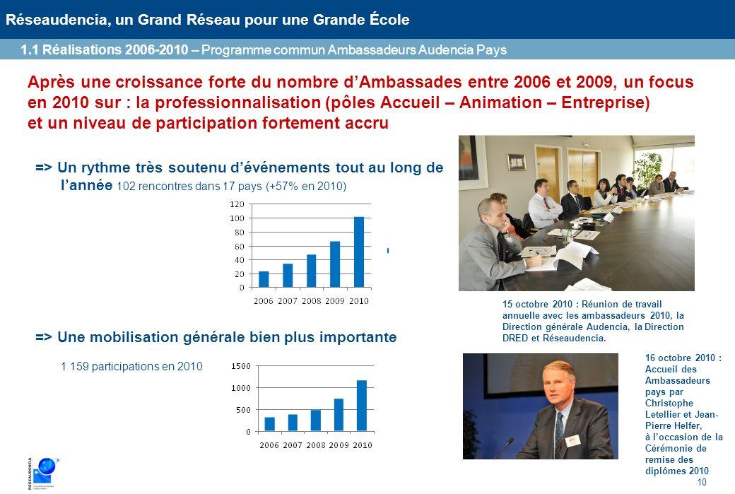 10 Réseaudencia, un Grand Réseau pour une Grande École Après une croissance forte du nombre dAmbassades entre 2006 et 2009, un focus en 2010 sur : la