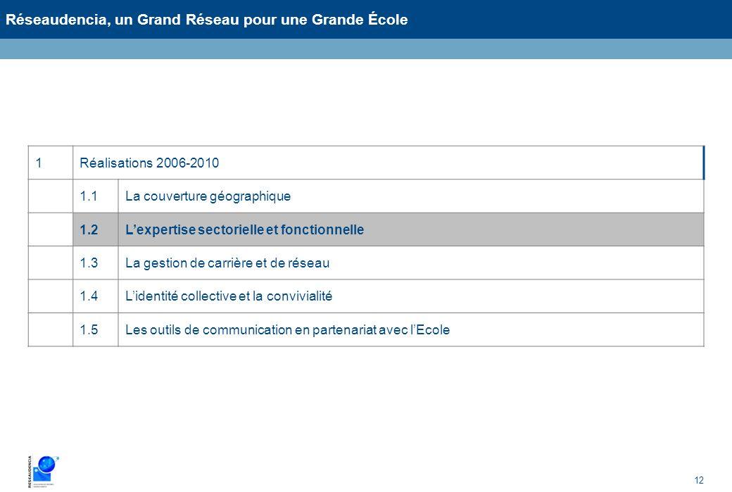 12 Réseaudencia, un Grand Réseau pour une Grande École 1Réalisations 2006-2010 1.1La couverture géographique 1.2Lexpertise sectorielle et fonctionnell