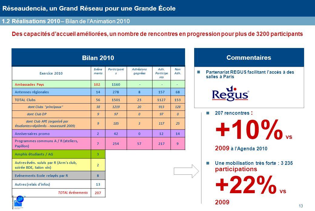 13 Réseaudencia, un Grand Réseau pour une Grande École Des capacités daccueil améliorées, un nombre de rencontres en progression pour plus de 3200 par