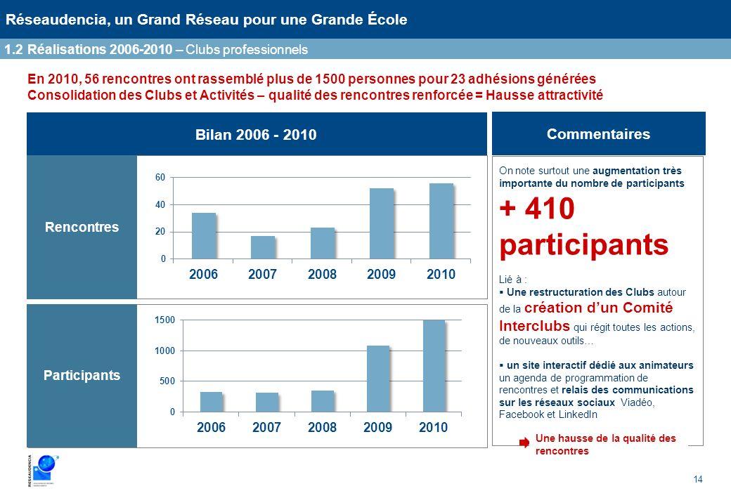14 Réseaudencia, un Grand Réseau pour une Grande École En 2010, 56 rencontres ont rassemblé plus de 1500 personnes pour 23 adhésions générées Consolid