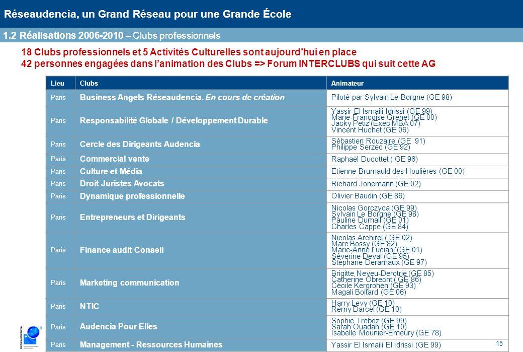 15 Réseaudencia, un Grand Réseau pour une Grande École 1.2Réalisations 2006-2010 – Clubs professionnels 18 Clubs professionnels et 5 Activités Culture