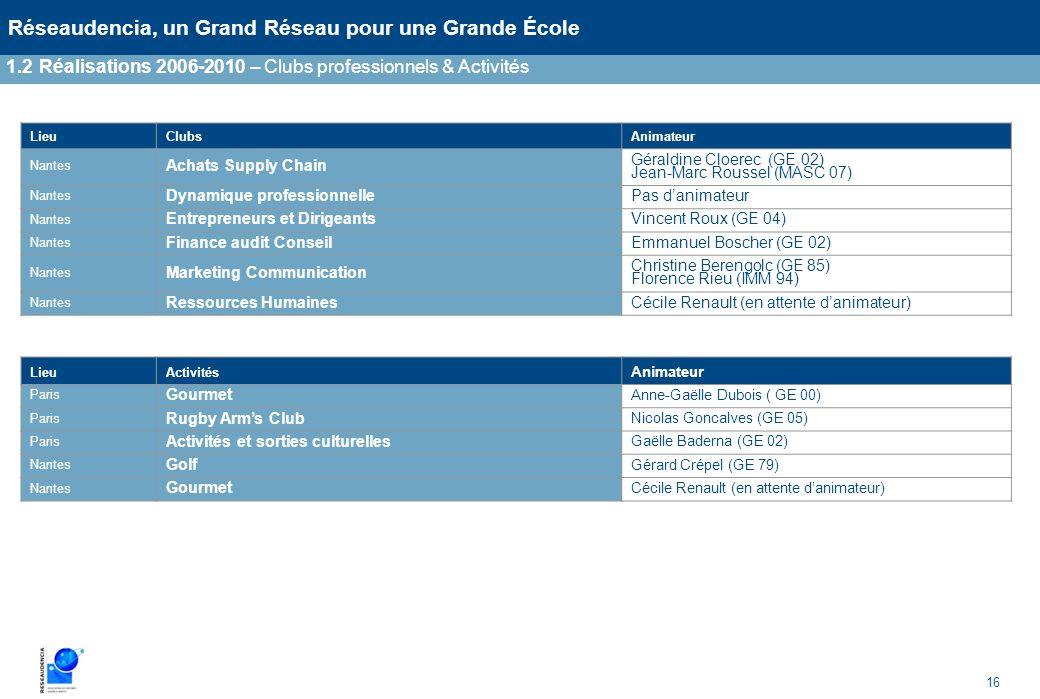 16 Réseaudencia, un Grand Réseau pour une Grande École 1.2Réalisations 2006-2010 – Clubs professionnels & Activités LieuActivités Animateur Paris Gour
