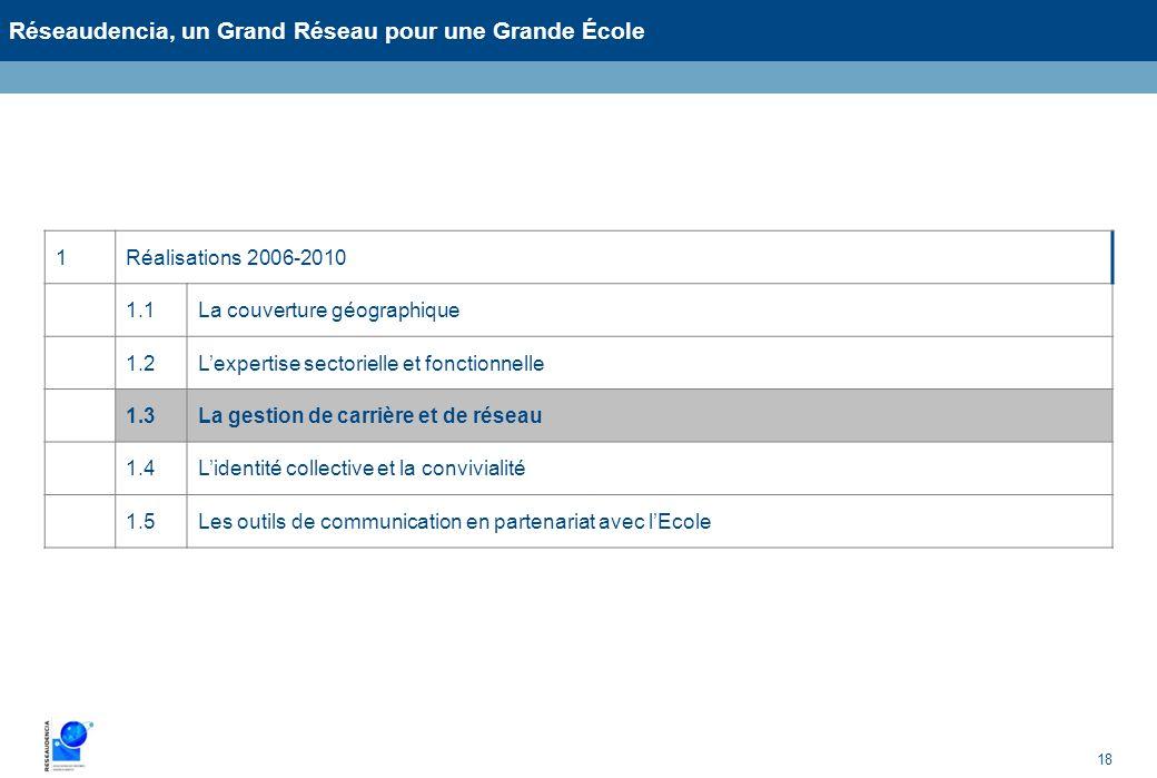18 Réseaudencia, un Grand Réseau pour une Grande École 1Réalisations 2006-2010 1.1La couverture géographique 1.2Lexpertise sectorielle et fonctionnell