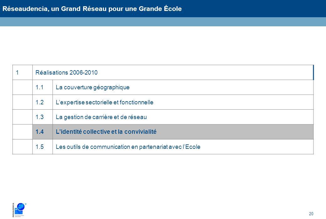 20 Réseaudencia, un Grand Réseau pour une Grande École 1Réalisations 2006-2010 1.1La couverture géographique 1.2Lexpertise sectorielle et fonctionnell