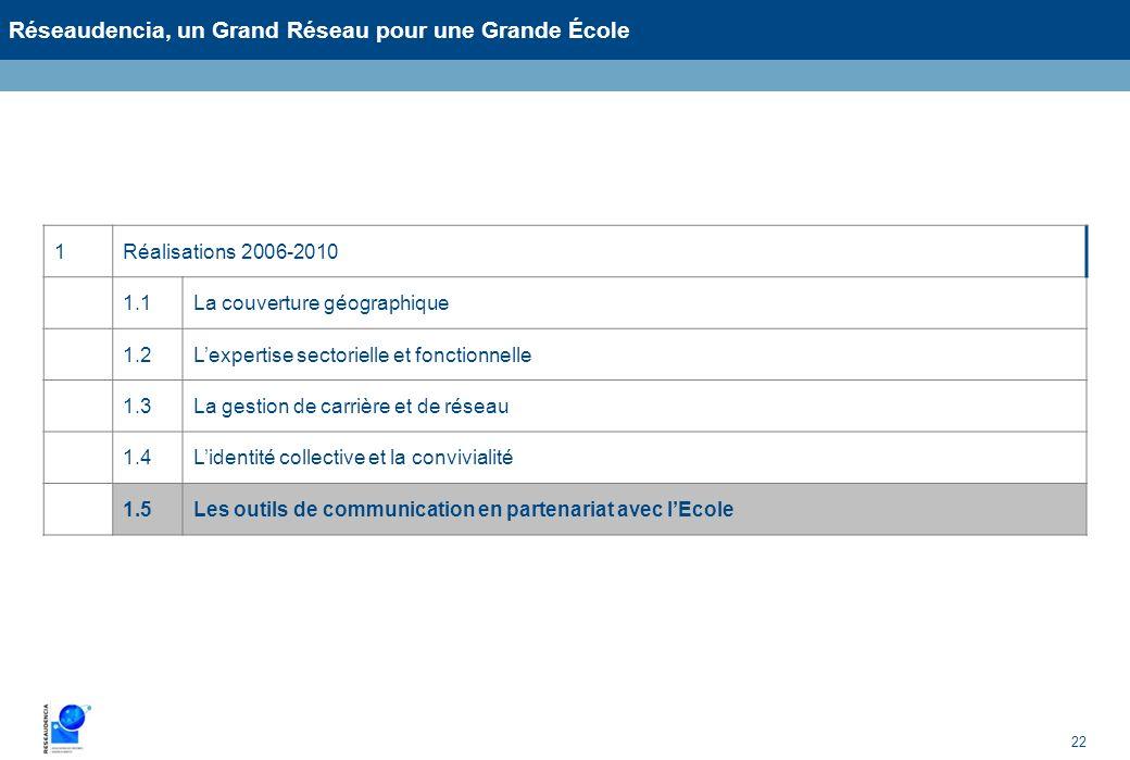 22 Réseaudencia, un Grand Réseau pour une Grande École 1Réalisations 2006-2010 1.1La couverture géographique 1.2Lexpertise sectorielle et fonctionnell