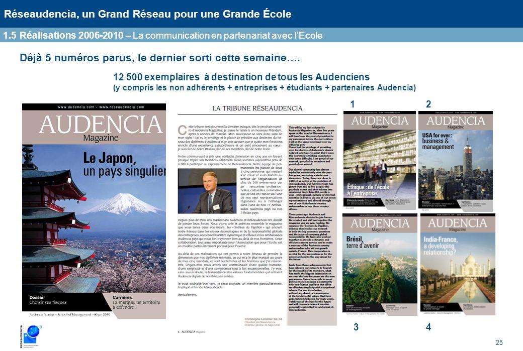 25 Réseaudencia, un Grand Réseau pour une Grande École Déjà 5 numéros parus, le dernier sorti cette semaine…. 1.5Réalisations 2006-2010 – La communica