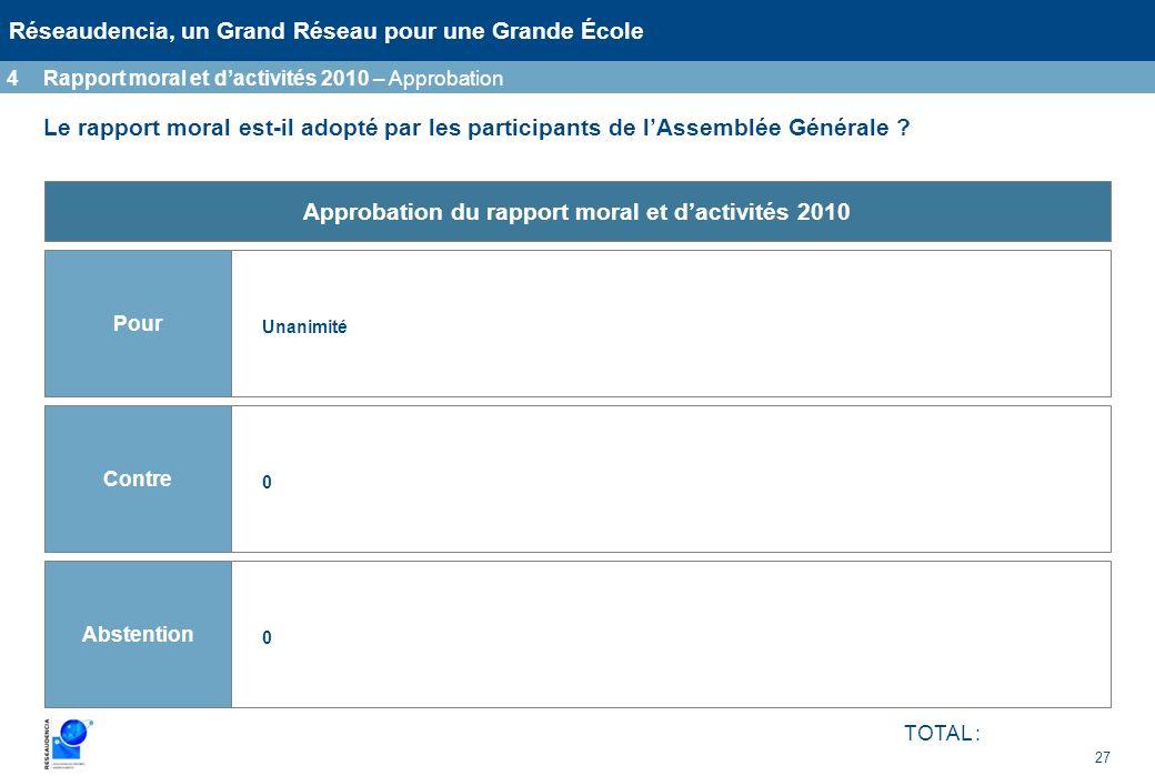 27 Réseaudencia, un Grand Réseau pour une Grande École Le rapport moral est-il adopté par les participants de lAssemblée Générale ? 4Rapport moral et