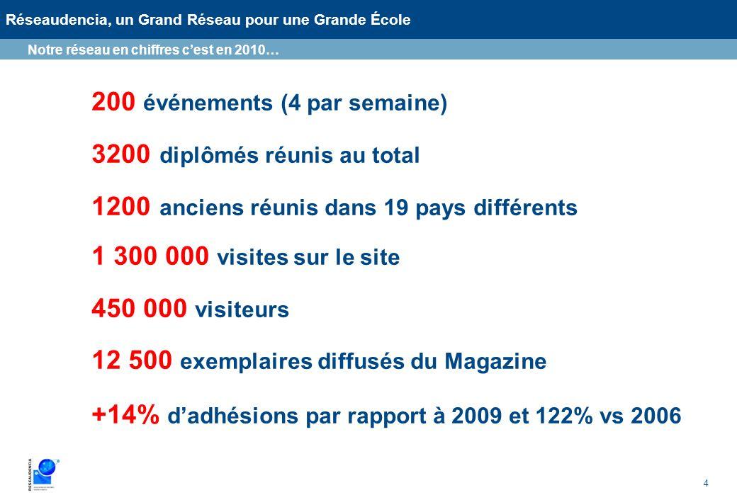 4 Réseaudencia, un Grand Réseau pour une Grande École Notre réseau en chiffres cest en 2010… 200 événements (4 par semaine) 3200 diplômés réunis au to