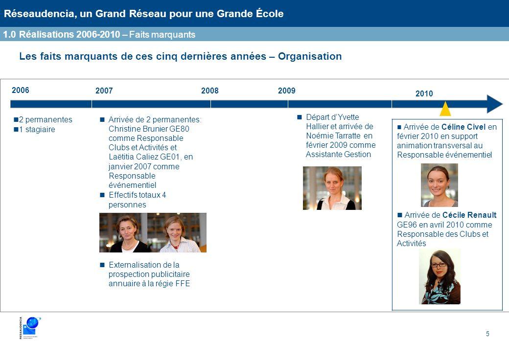 5 Réseaudencia, un Grand Réseau pour une Grande École Les faits marquants de ces cinq dernières années – Organisation 200720082009 2010 2 permanentes