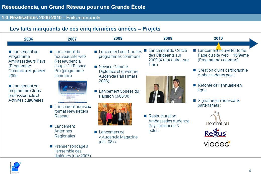 6 Réseaudencia, un Grand Réseau pour une Grande École Les faits marquants de ces cinq dernières années – Projets 2007 20082009 Lancement du Programme