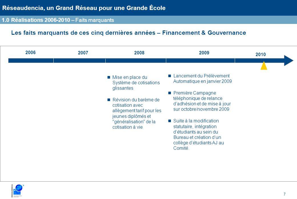 7 Réseaudencia, un Grand Réseau pour une Grande École Les faits marquants de ces cinq dernières années – Financement & Gouvernance 200720082009 2010 M