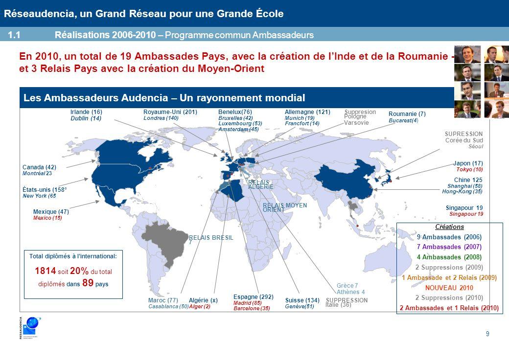 9 Réseaudencia, un Grand Réseau pour une Grande École En 2010, un total de 19 Ambassades Pays, avec la création de lInde et de la Roumanie - et 3 Rela