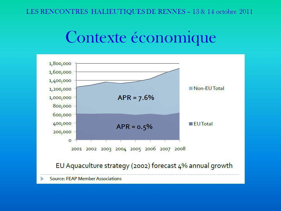 Contexte économique La production aquacole nationale régresse pour un taux dimportation qui augmente (60 à 85% en 10 ans), La production aquacole dans lUE est stable (+0,5% en 10 ans) pour un taux dimportation qui augmente (70% en 2010), La production aquacole hors des frontières de lUE a un taux de croissance moyen de 7,6% sur les 10 derniers années… LES RENCONTRES HALIEUTIQUES DE RENNES – 13 & 14 octobre 2011