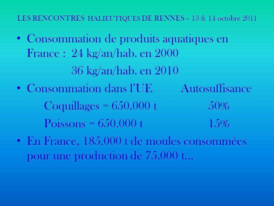 LES RENCONTRES HALIEUTIQUES DE RENNES – 13 & 14 octobre 2011 En 2008, 85% (en volumes) des produits aquatiques consommés en France sont importés (source France AgriMer) : déficit du commerce extérieur en produits aquatiques = 3,1 Mds déficit de la balance commerciale/ poissons = 1,6 Mds Ventes de produits aquatiques en France : 727 067 T, dont 32% fournies par laquaculture (conchyliculture + pisciculture) – Source France Agrimer 2007.