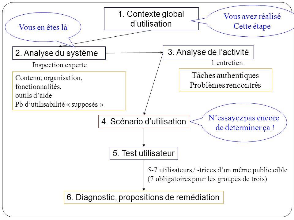 3. Analyse de lactivité 5. Test utilisateur 2. Analyse du système Contenu, organisation, fonctionnalités, outils daide Pb dutilisabilité « supposés »