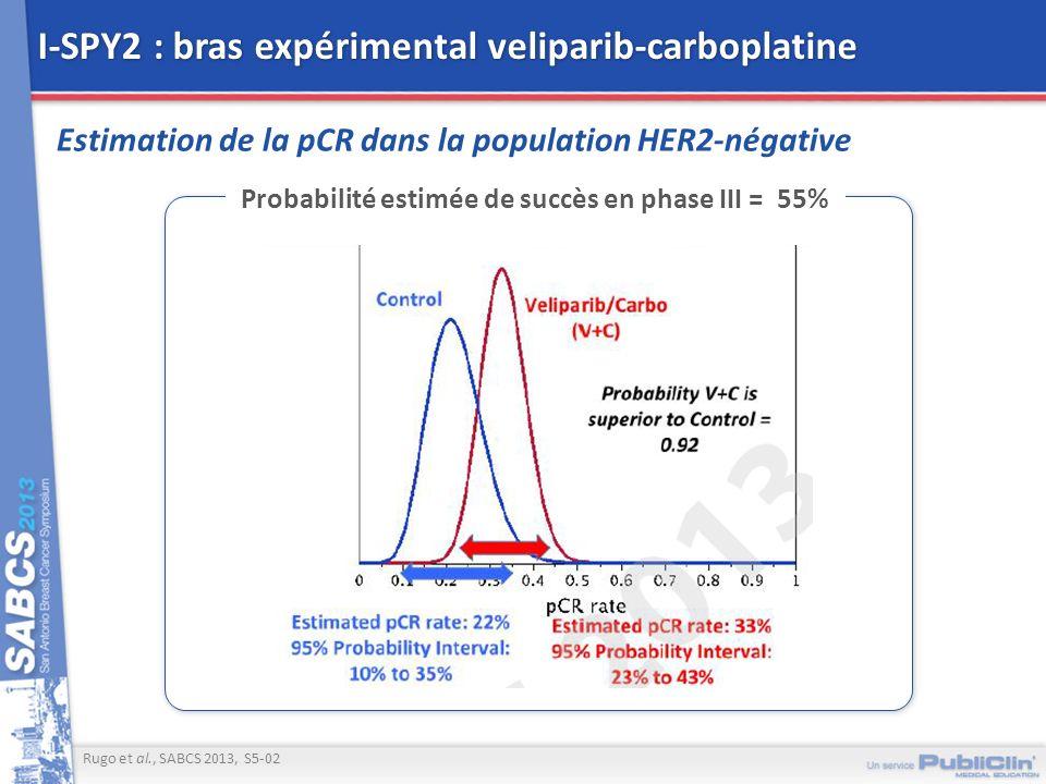 I-SPY2 : bras expérimental veliparib-carboplatine Estimation de la pCR dans la population HER2-négative Rugo et al., SABCS 2013, S5-02 Probabilité est