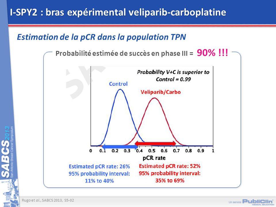 I-SPY2 : bras expérimental veliparib-carboplatine Estimation de la pCR dans la population TPN Rugo et al., SABCS 2013, S5-02 Probabilité estimée de su