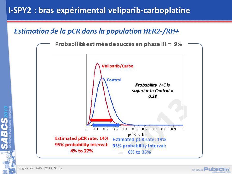 I-SPY2 : bras expérimental veliparib-carboplatine Estimation de la pCR dans la population HER2-/RH+ Rugo et al., SABCS 2013, S5-02 Probabilité estimée