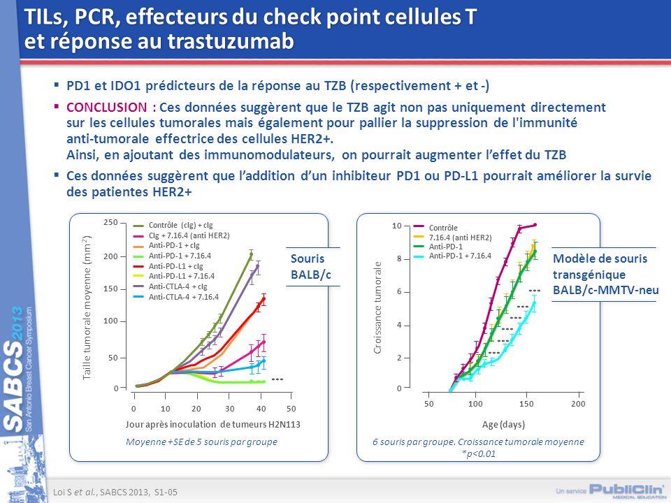 TILs, PCR, effecteurs du check point cellules T et réponse au trastuzumab PD1 et IDO1 prédicteurs de la réponse au TZB (respectivement + et -) CONCLUS