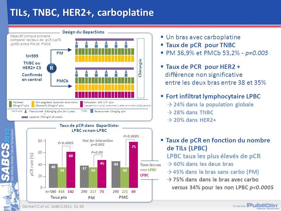 Design du GeparSixto TILs, TNBC, HER2+, carboplatine Un bras avec carboplatine Taux de pCR pour TNBC PM 36,9% et PMCb 53,2% - p=0.005 Taux de PCR pour
