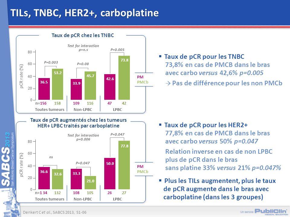 pCR rate (%) PM PMCb Test for interaction p=n.s Taux de pCR chez les TNBC 80 60 40 20 0 n=156 P=0.003 36.5 53.2 73.8 42.6 33.9 45.7 P=0.08 TILs, TNBC,