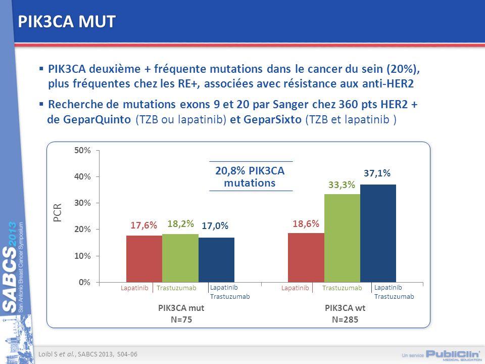 PIK3CA MUT PIK3CA deuxième + fréquente mutations dans le cancer du sein (20%), plus fréquentes chez les RE+, associées avec résistance aux anti-HER2 R