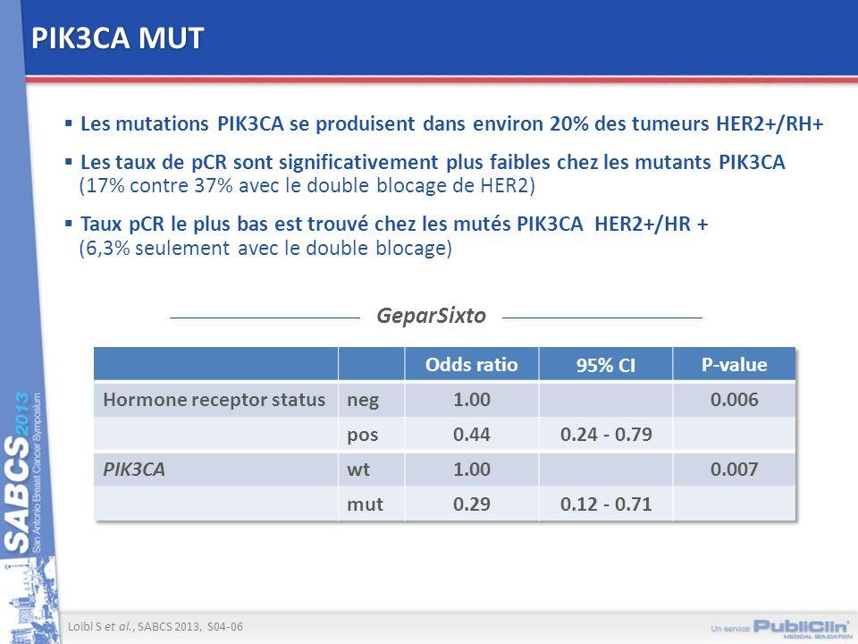 PIK3CA MUT Les mutations PIK3CA se produisent dans environ 20% des tumeurs HER2+/RH+ Les taux de pCR sont significativement plus faibles chez les muta