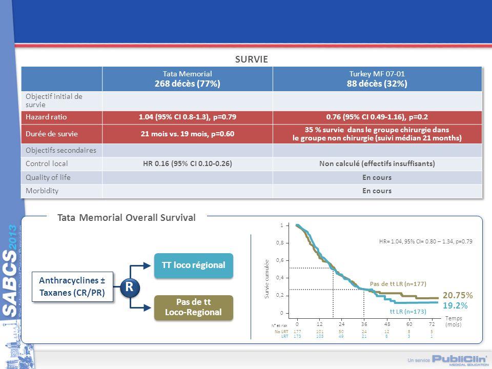 SURVIE Tata Memorial Overall Survival R TT loco régional Pas de tt Loco-Regional Anthracyclines ± Taxanes (CR/PR) Survie cumulée 1 0 Temps (mois) 0,8