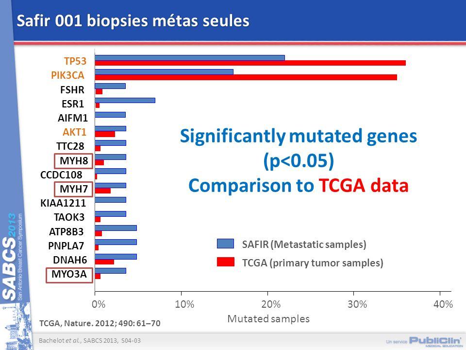 Safir 001 biopsies métas seules MYO3A DNAH6 PNPLA7 ATP8B3 TAOK3 KIAA1211 MYH7 CCDC108 MYH8 TTC28 AKT1 AIFM1 ESR1 FSHR PIK3CA TP53 SAFIR (Metastatic sa