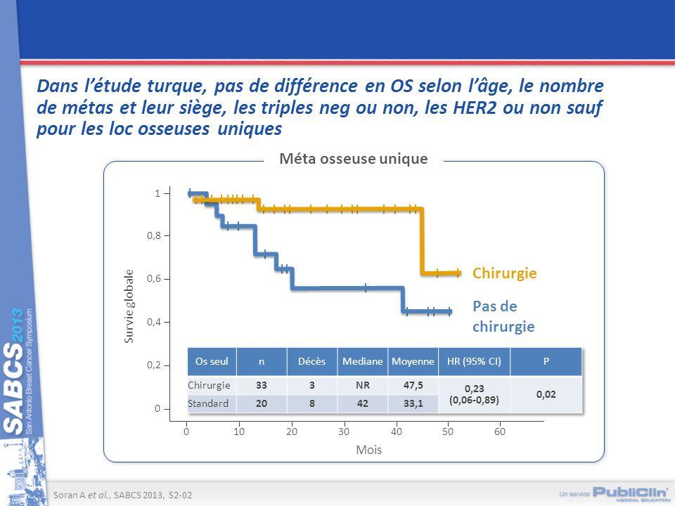 Dans létude turque, pas de différence en OS selon lâge, le nombre de métas et leur siège, les triples neg ou non, les HER2 ou non sauf pour les loc os