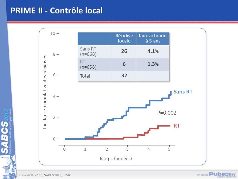 PRIME II - Contrôle local PRIME II - Contrôle local Incidence cumulative des récidives 10 0 Temps (années) 1234 8 6 4 2 0 5 Sans RT RT P=0.002 Kunkler